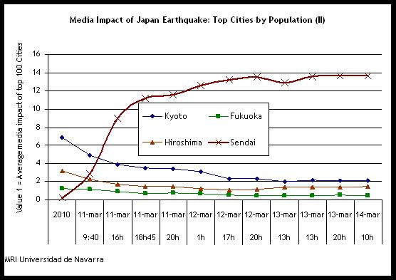the effect of the earthquake in Japan's 2011 earthquake, tsunami and nuclear disaster economic impact on japan and the rest of the world share flip  how does the yen carry trade affect you.