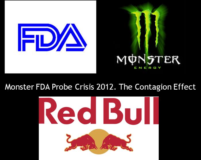 Monster Energy Drink FDA Probe Reputation Crisis. Measuring the ...