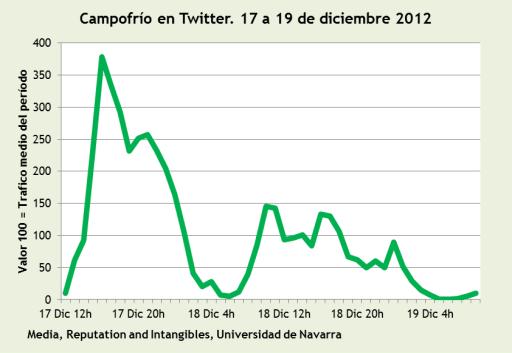 analisis viral campofrio anuncio navidad 2012 fofito en twitter