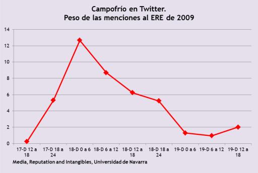 campofrio en twitter menciones al ere de 2009
