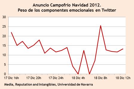campofrio publicidad navidad 2012 twitter sentiment analysis componente emocional universidad de navarra