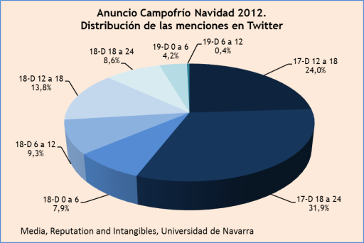 distribucion temporal del viral elcurriculumdetodos navidad 2012 campofrio en twitter universidad de navarra