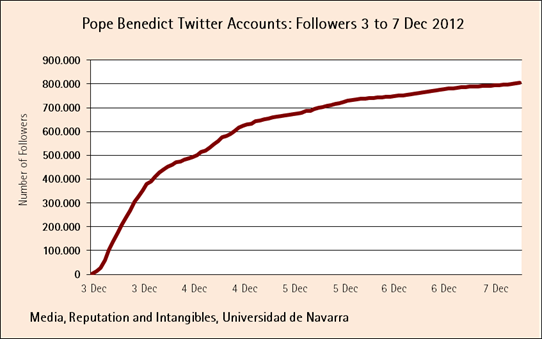 Evolution of followers of pontifex twitter account pope benedict
