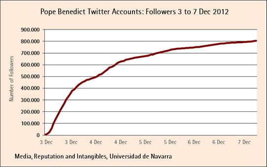 Evolution of followers of pontifex twitter account pope benedict