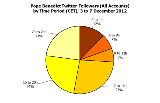 Pope benedict new followers by time period of the day cet december 2012 2