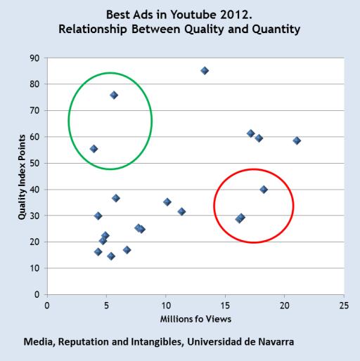 Top 20 best ads 2012 youtube commercials quality vs quantity views universidad de navarra 2