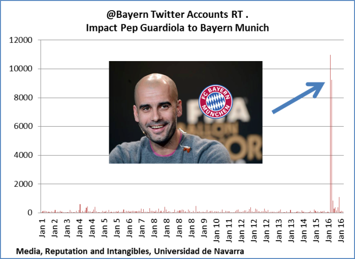 Pep Guardiola to Bayern Munich Analysis Twitter Social Media Impact 2013