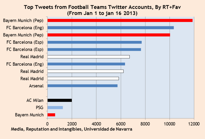 Twitter media impact of top football teams barcelona madrid milan psg bayern arsenal