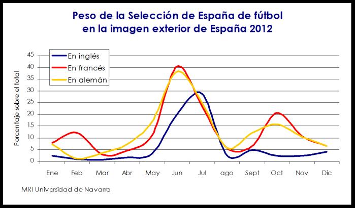 imagen marca espana exterior impacto exitos deportivos seleccion la roja futbol 2012 mri navarra