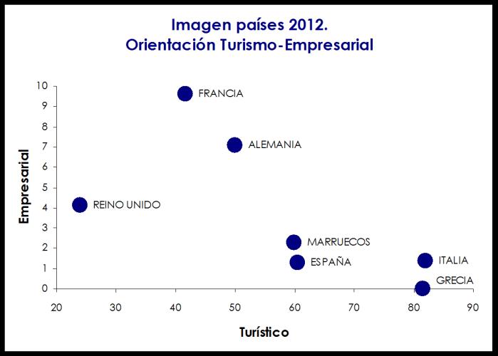 imagenes de espana en el exterior es emocional no racional competitividad 2012