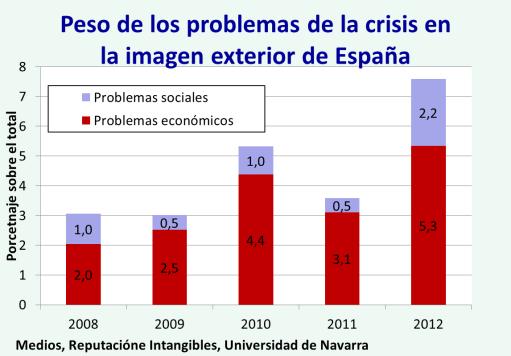 impacto de la crisis y problemas sociales en la percepción exterior de espana 2012