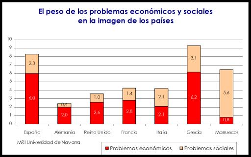 marca espana impacto de la crisis y problemas sociales comparado con grecia italia alemania francia 2012