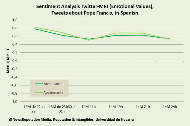 Pope Francis twitter sentiment analysis initial reaction emotional values i love