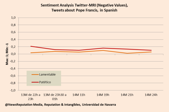 Pope Francis twitter sentiment analysis initial reaction negative values lamentable pitiful