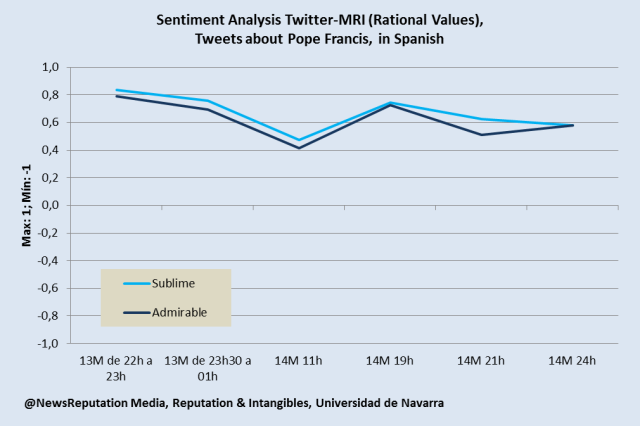 Pope Francis twitter sentiment analysis initial reaction rational sublime admirable mri