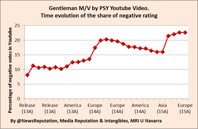 Gentleman psy analysis ratings youtube viewers in asia and europe april 2013