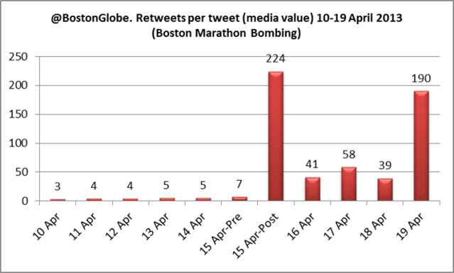 Twitter account Boston Globe @BostonGlobe engagement analysis terror boston marathon bombing Dzhokhar A Tsarnaev april 2013