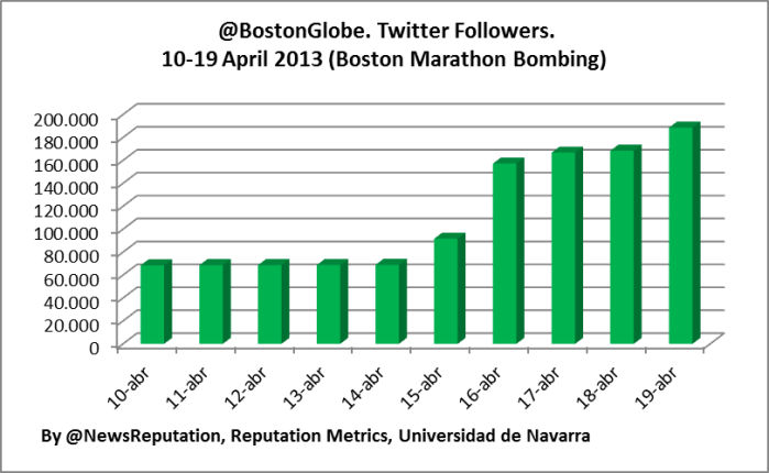 Twitter account Boston Globe @BostonGlobe increase followers statitisics engagement analysis terror boston  marathon bombing Dzhokhar Tsarnaev april 2013