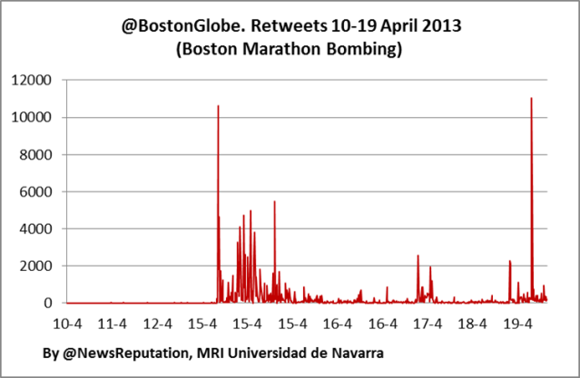 Twitter account Boston Globe @BostonGlobe number of rt retweets attack boston marathon bombing april 2013