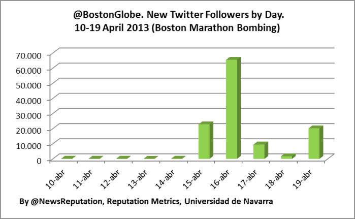 Twitter account The Boston Globe @BostonGlobe increase followers per day statitisics engagement analysis terror boston  marathon bombing cambridge brothers april 2013