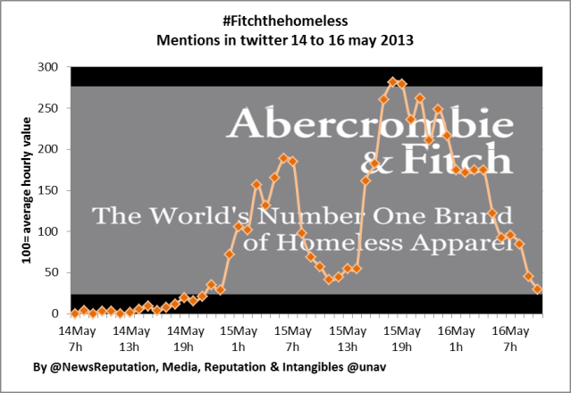 abercrombie crisis analysis viral mentions twitter fitchthehomeless newsreputation mri may 2013