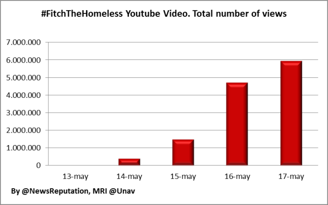 Abercrombie & Fitch corporate crisis homeless burning youtube video views analysis fitchthehomeless may 2013