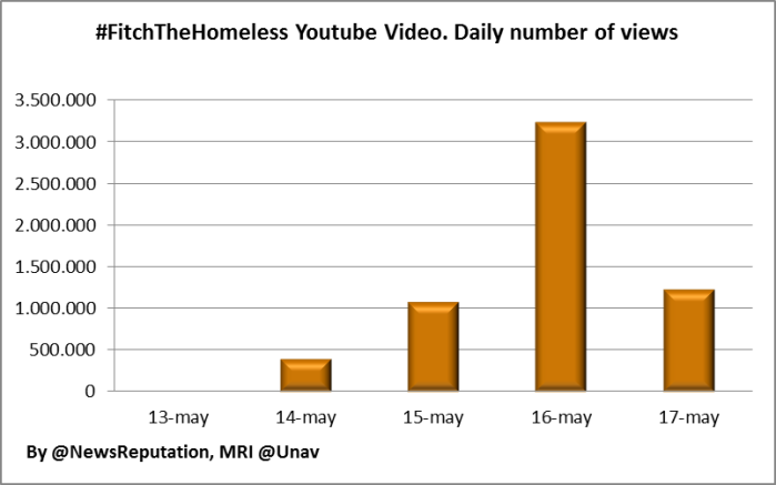 Abercrombie & Fitch reputation crisis large women youtube video views stats fitchthehomeless may 2013