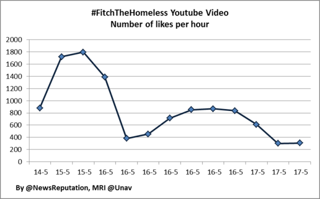 Abercrombie & Fitch reputation crisis viral video youtube impact analysis may 2013 #fitchthehomeless