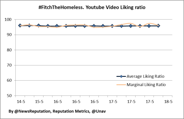 fitchthehomeless analysis reputation crisis abercrombie fitch youtube liking ratio metrics may 2013