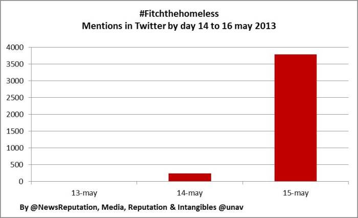 fitchthehomeless campaign vs abercombrie fitch virality twitter measurement 16 may 2013 grag kabler